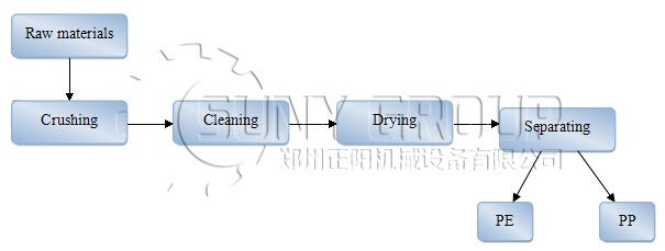 Plastic electrostatic separator1